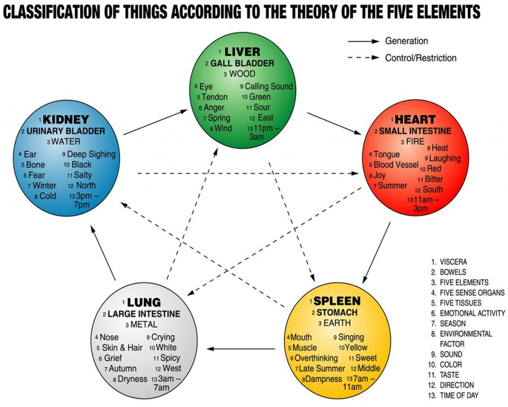 Theory of the Five elements