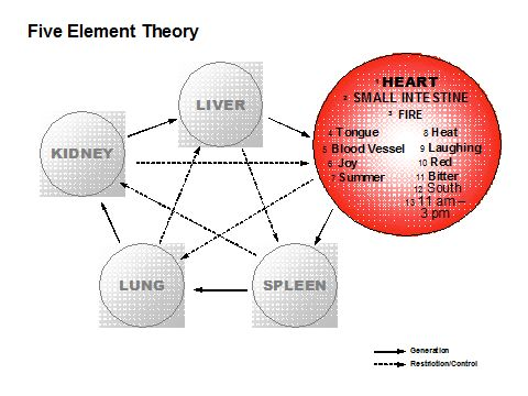 Ellasara Kling 01 Five Element Theory